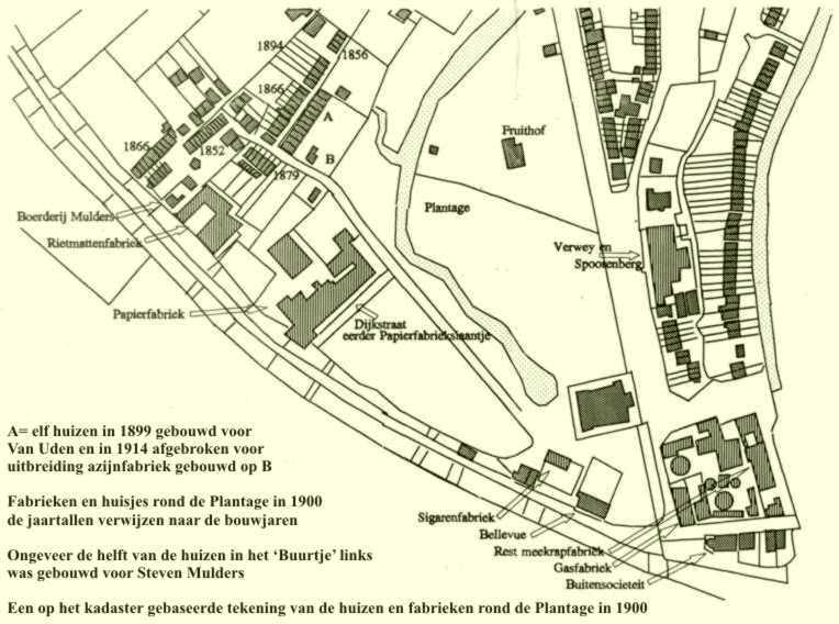 Huizen en fabrieken rond de Plantage in 1900
